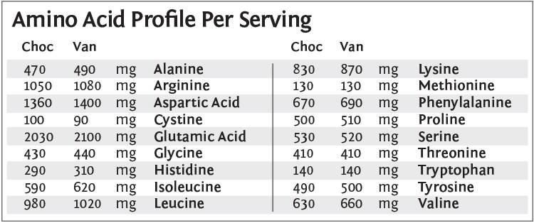 Sunwarrior collageen aminozuurprofiel